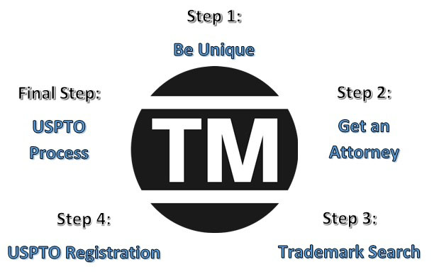 5 Step Trademark process